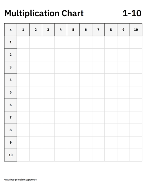 graphic relating to Multiplication Table Printable Free named Multiplication Chart 1 10 Cost-free Printable Paper